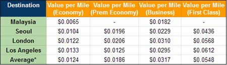 Value of a Krisflyer Mile for various destinations